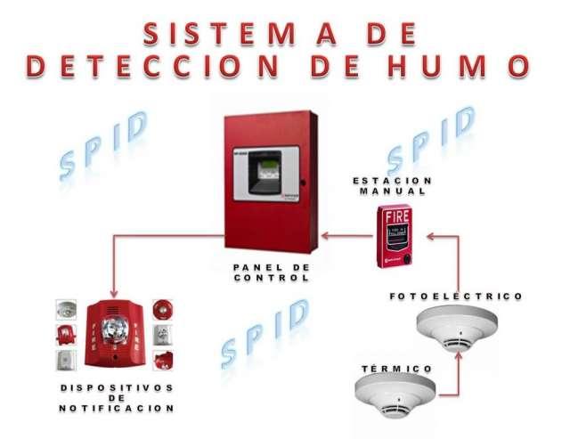 Revisi n del sistema contra incendio comunidad acapulco iv - Detectores de humo ...